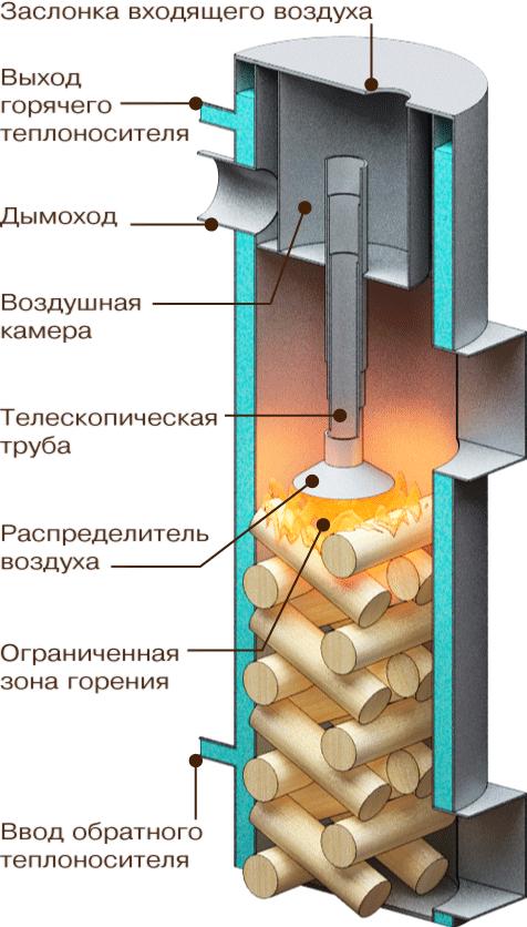 drovyanoy-kotyol