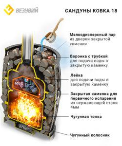 sandun-kovka-18-240-razrez